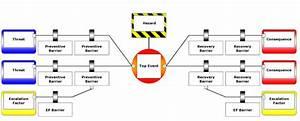 Bow Tie Methodology For Assessing Risks  U0026 Identifying