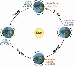 The Earth Is Hottest When It Is Furthest From The Sun On