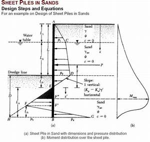 Sheet pile wall design xls : Design procedure of sheet piles in sand