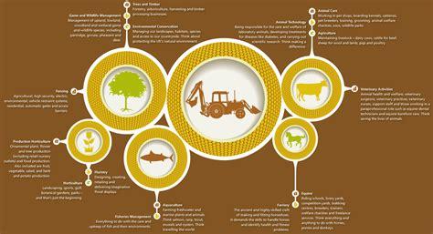 land based  environmental industries careers