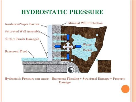 Presentation on Waterproofing of Basement (Omar Faruqe