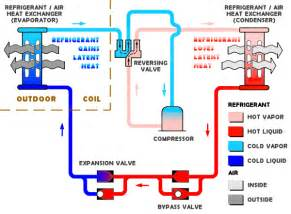 Location Of Air Source Heat Pump