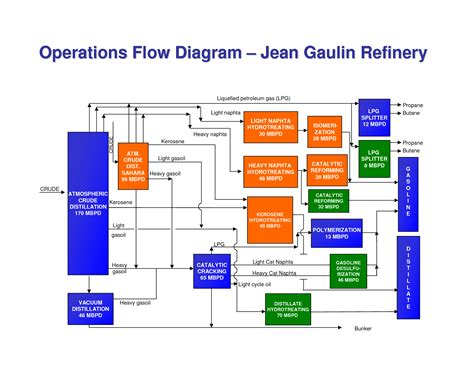 Operational Flow Chart Template by Operational Flow Chart Template 28 Images Free