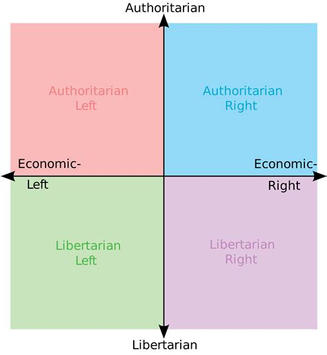 Political Meme Generator - political compass know your meme