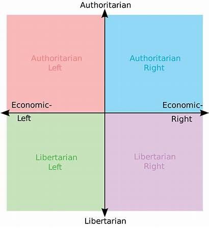 Political Compass Meme Chart Memes