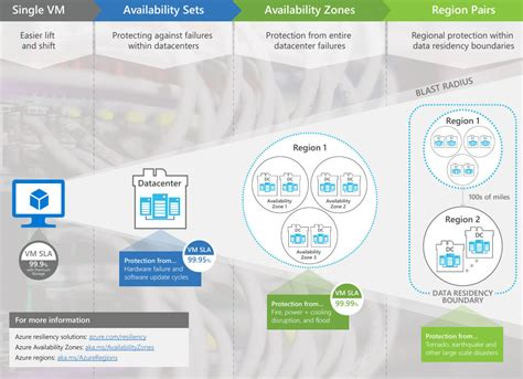 azure launches availability zones  ga catching   rivals data center knowledge