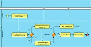 How To Use Business Process Simulation