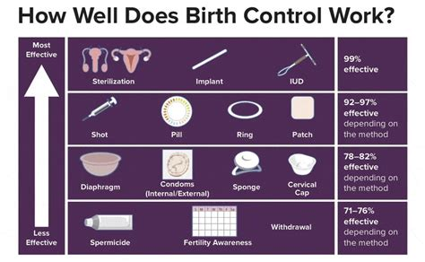 Safe Sex Most Used Methods Of Birth Control Porn Dude Blog