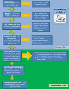 Development Flow Chart