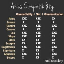 aries compatibility chart aries pinterest aries