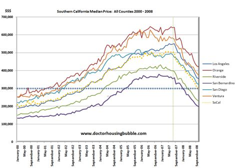 California Price by California Housing And Economic Census Data From The New
