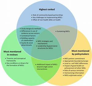 Identifying Health Policy And Systems Research Priorities