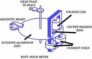 Ac Energy Meter Working Principle