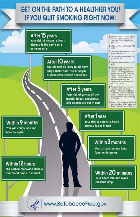 Why Wait Know What Happens As Soon As You Quit Smoking