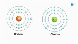 What Is Chemical Bonding - Chemistry