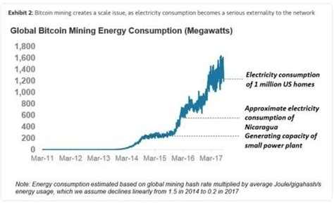 bitcoin energy consumption the bitcoin a 6 000 pok 233 mon card seeking alpha
