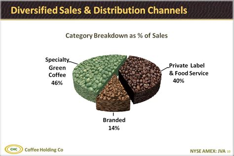 DiversifiedSales & Distribution Channels Category ...