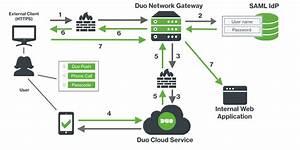Duo Network Gateway