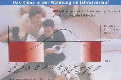 Trockene Luft In Wohnung by Ikz Haustechnik