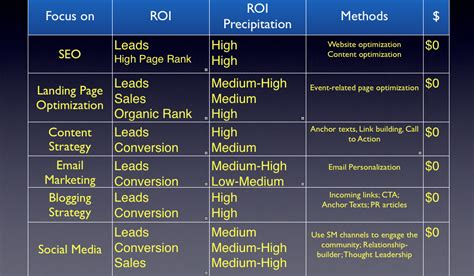 Seo Marketing Plan by How To As An Interviewer During A Marketing