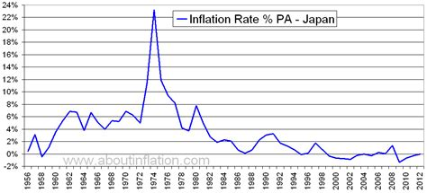 japan inflation rate historical chart  inflation