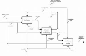Dia Sheet Sadt  Idef0  Objects To Design Sadt Diagrams