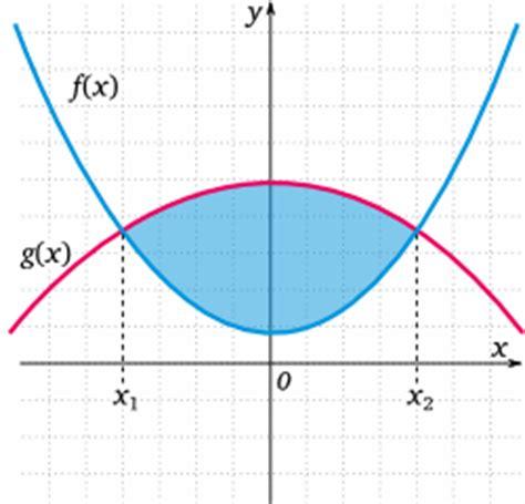 flaeche zwischen zwei funktionen matheguru