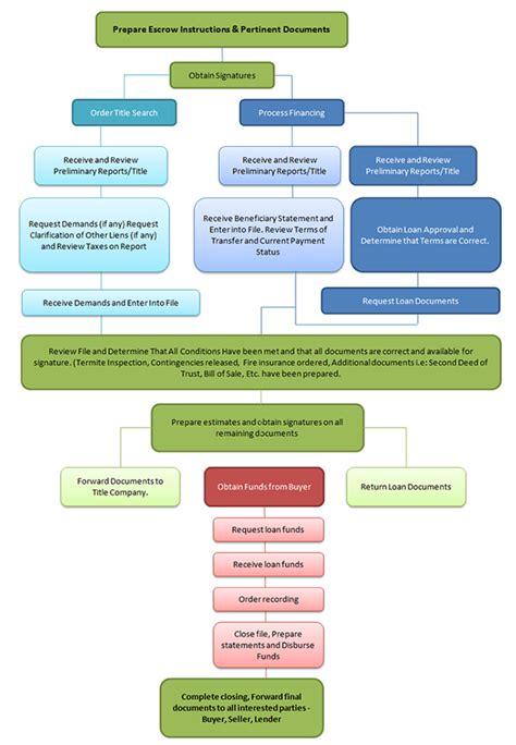 escrow process map
