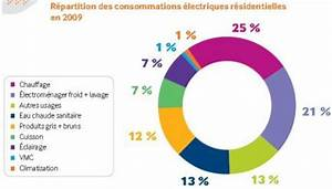 Reduire Consommation Electrique : l 39 lectricit production consommation stockage les ~ Premium-room.com Idées de Décoration