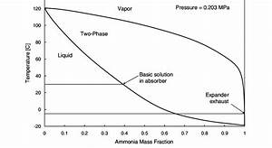 Ammonia U2013water Phase Equilibrium Diagram  18