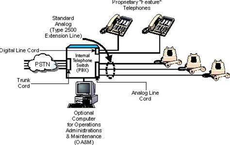 Verizon Dsl Wiring Basic by Telecom Systems