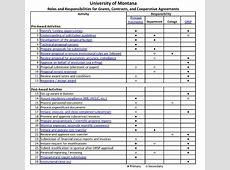 Responsibilities of the Principal Investigator Research