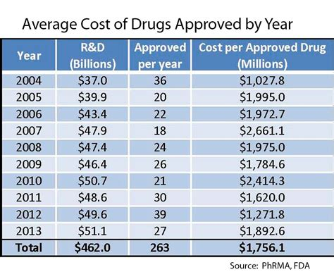 The High Cost Of Inventing New Drugs  And Of Not