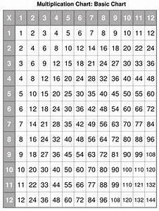 The Multiplication Chart Up To 12 Printable Multiplication Table Chart Up To 20 New Blog