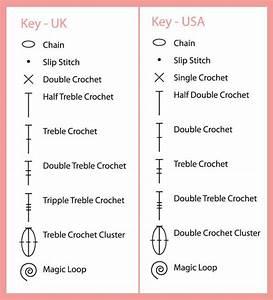 Free Crochet Symbol Conversion Chart  U2013 Stitchednaturally