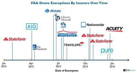 The Rise of Drone Use By Insurers in One Chart