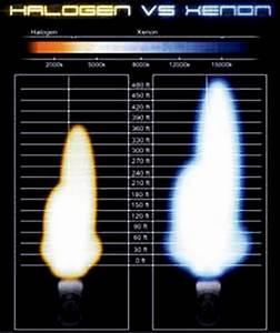 Hid Kit Xenon Headlight H1 H3 H4 H7 H11 9004 9006 9007