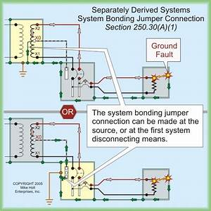 Transformer Grounding  Bonding