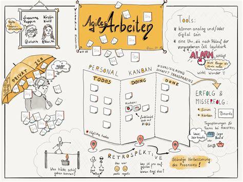 Agiles Arbeiten beim #vizthink Meetup  Doodle Junkie