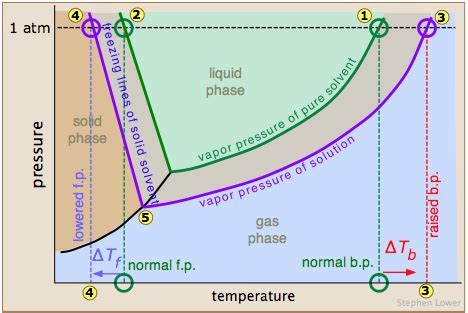 Freezing Point Depression | Introduction to Chemistry