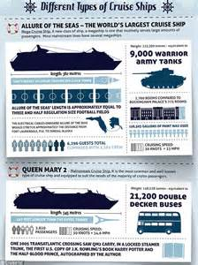 Cruise Infographic Reveals Staggering Statistics Of Seau0026#39;s Floating Cities | Daily Mail Online
