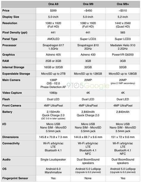 Specifications compared: HTC One A9 vs. HTC One M9 and One