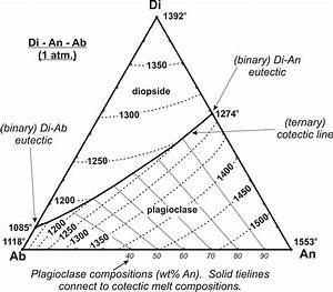 Pb Sn Phase Diagram