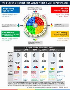 The Denison Organizational Culture Model & Link to ...