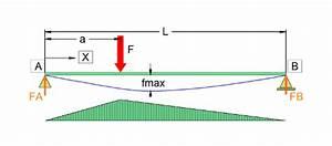 Hebelwirkung Berechnen : biegung von tr ger mit verschiedenen einspannbedingungen ~ Themetempest.com Abrechnung