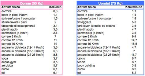 Calcolo Kcal Alimenti 187 Calcolatore Di Calorie Giornaliere