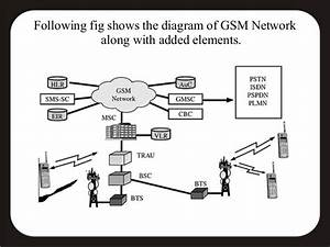 Gsm Based Smart Card Information For Lost Atm Cards