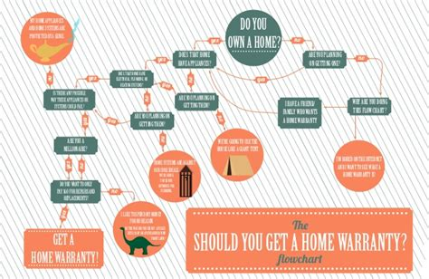 Should You Get A Home Warranty Flow Chart? Calendar Of Celebrations Dec 2018 Events Las Vegas Cultural And Religious Dates 2019 July Bank Holidays Ireland University Queensland