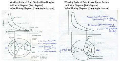 Pv Diagram Unit by Unit 1 Combustion Engines Types Of Engine 2