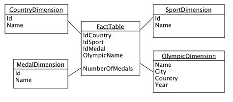 aggregate tables in data warehouse exles oracle data warehouse design and double dipping